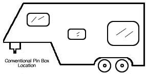 Conventional 5th wheel pin box